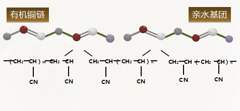 图:卡普龙铜离子纤维分子结构